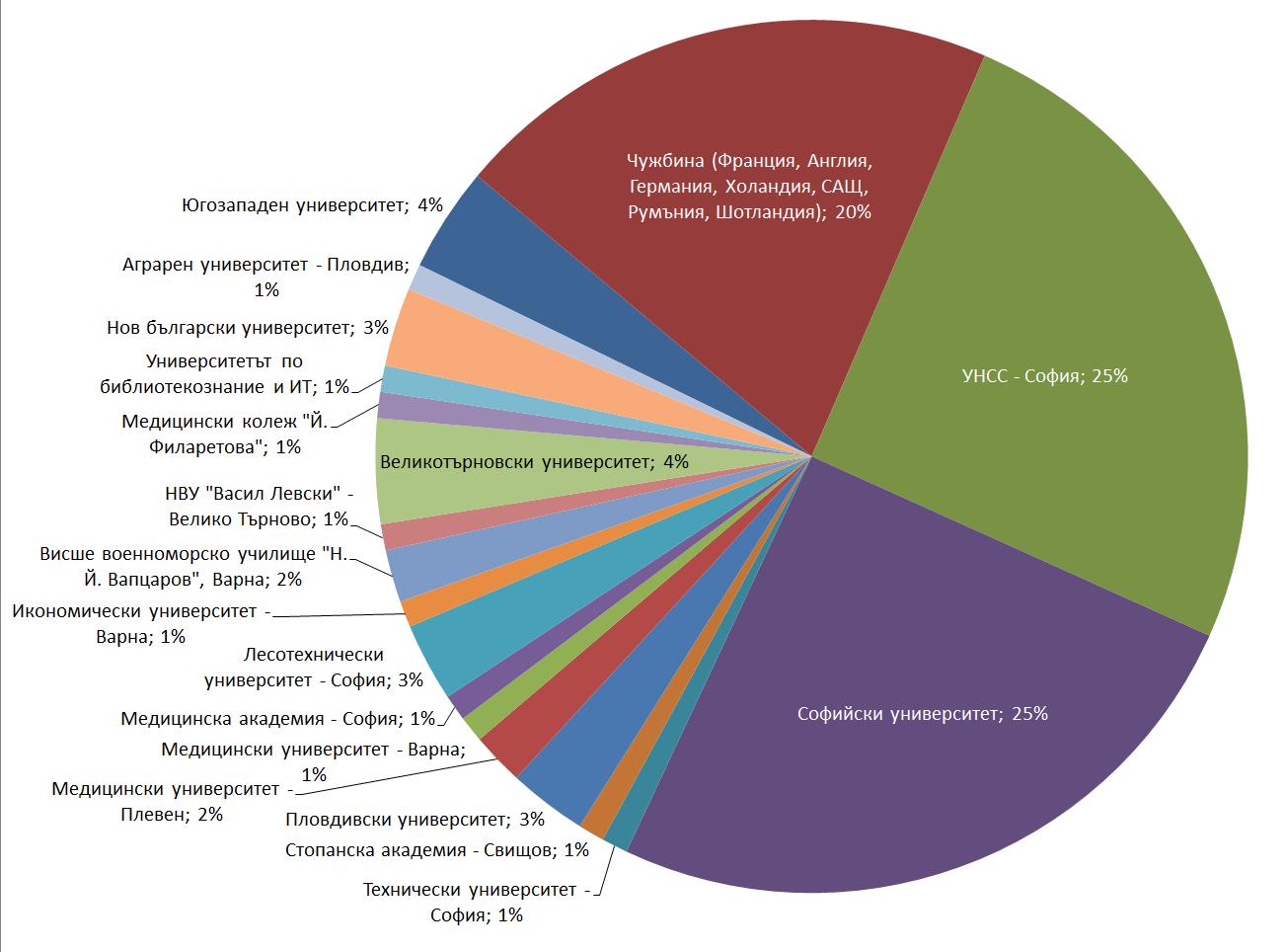 реализация випуск 2014 цветна диаграма